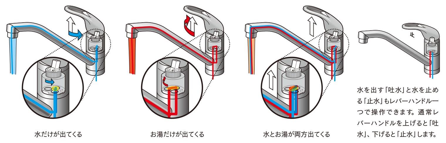シングルレバー混合栓の仕組み