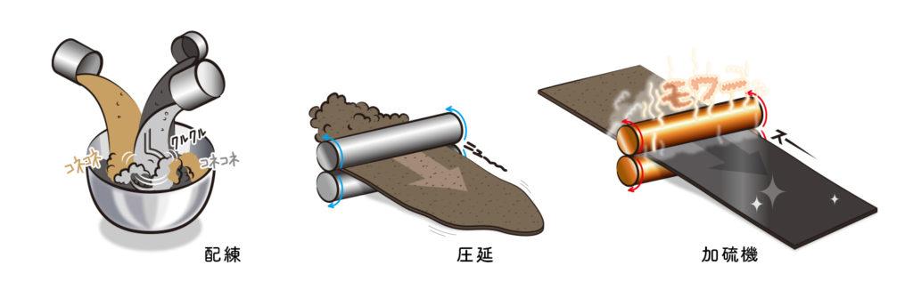 ゴム板の作り方(配練・圧延・加硫機)