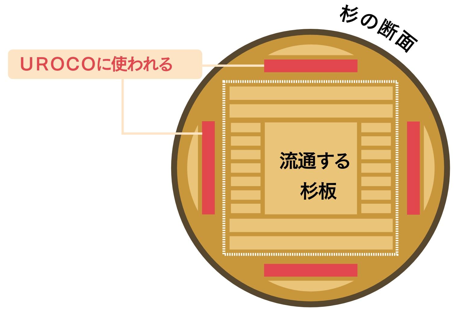 UROCOに使用される木材の部位