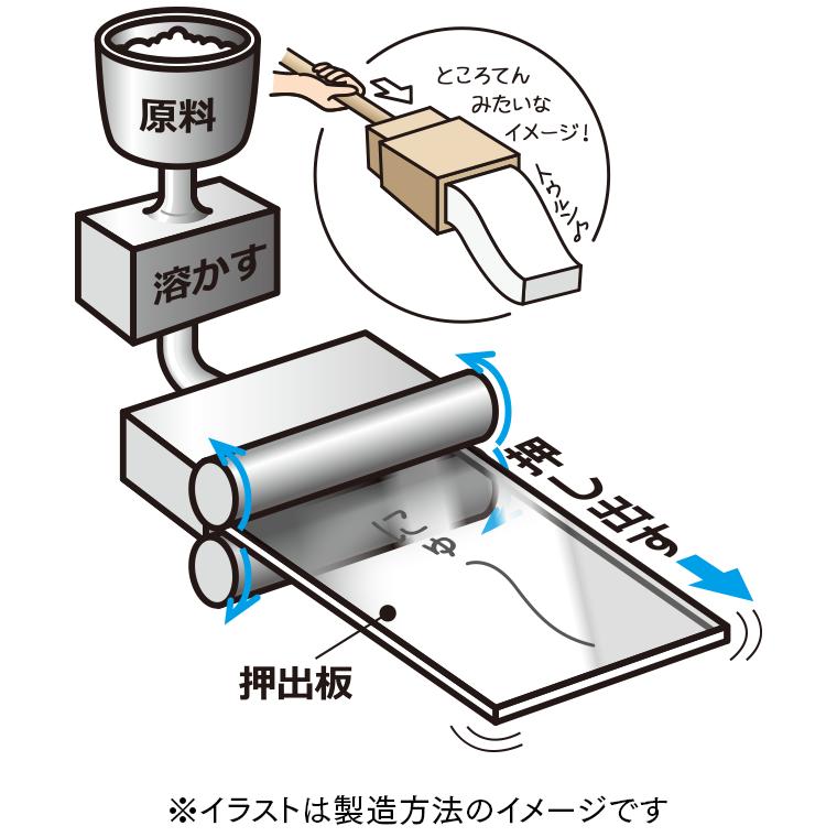 押出板作り方イメージ