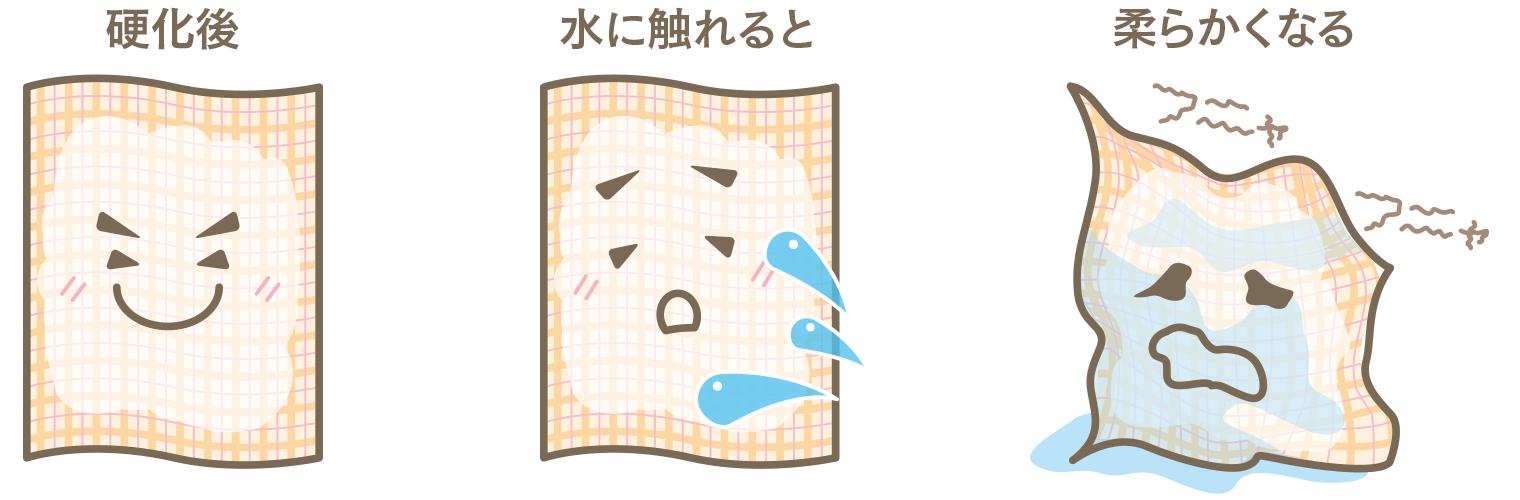 硬化後→水に触れると→柔らかくなる(イラスト)