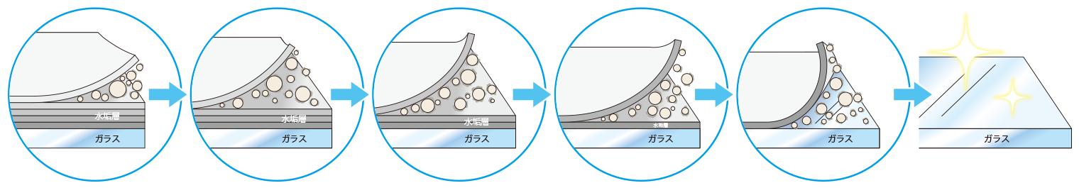 シラスバルーンで水垢が取れる仕組み