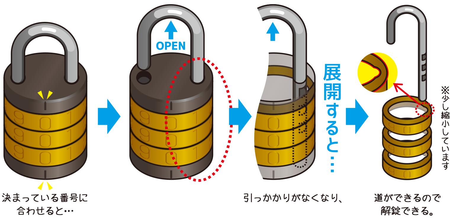 文字合せ錠展開図(決まっている番号に合わせると、引っかかりがなくなり、道ができるので解錠できる)