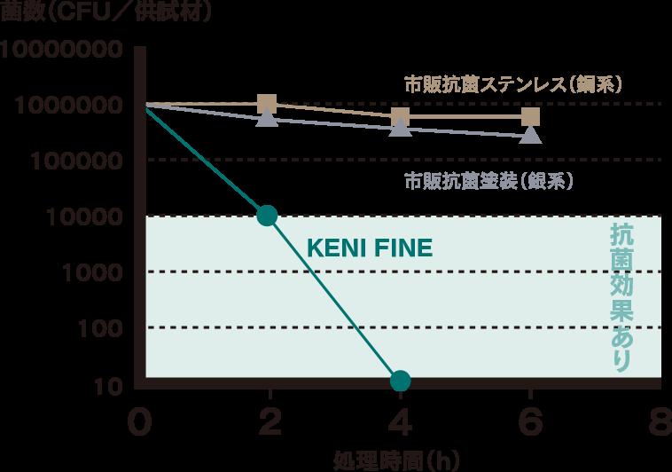 キープファイン抗菌力のグラフ