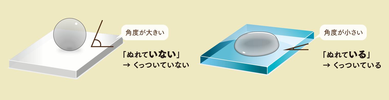 接着剤と粘着剤の違い、ぬれていない(角度が大きい)→くっついていない、ぬれている(角度が小さい)→くっついている