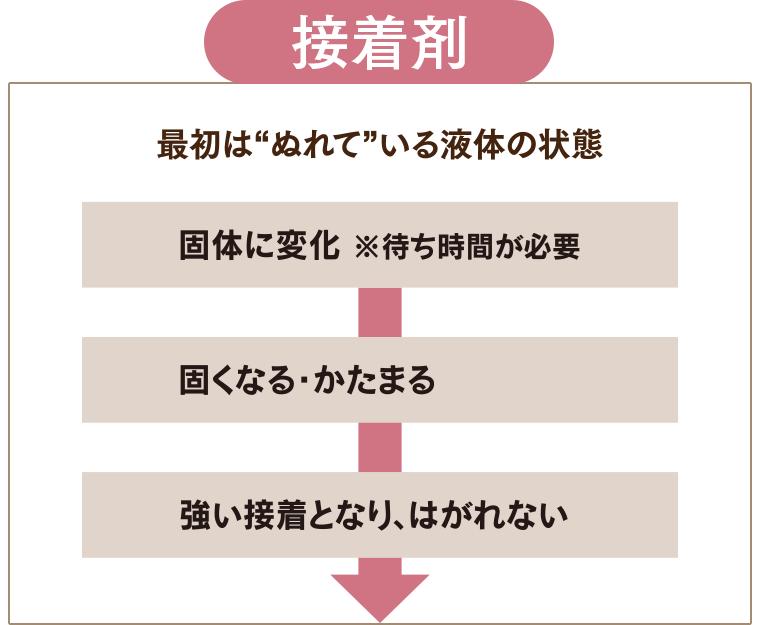 接着剤、最初はぬれている液体の状態→固体に変化→固くなる・かたまる→強い接着となり、はがれない