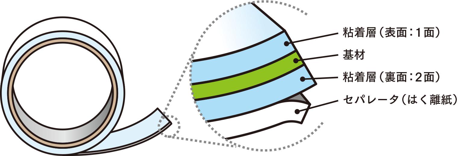 両面テープ構造、粘着層・基材・粘着層・セパレータ(はく離紙)