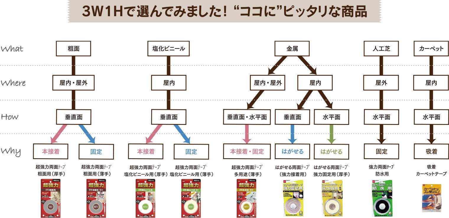 両面テープ用途別商品の選び方一覧表