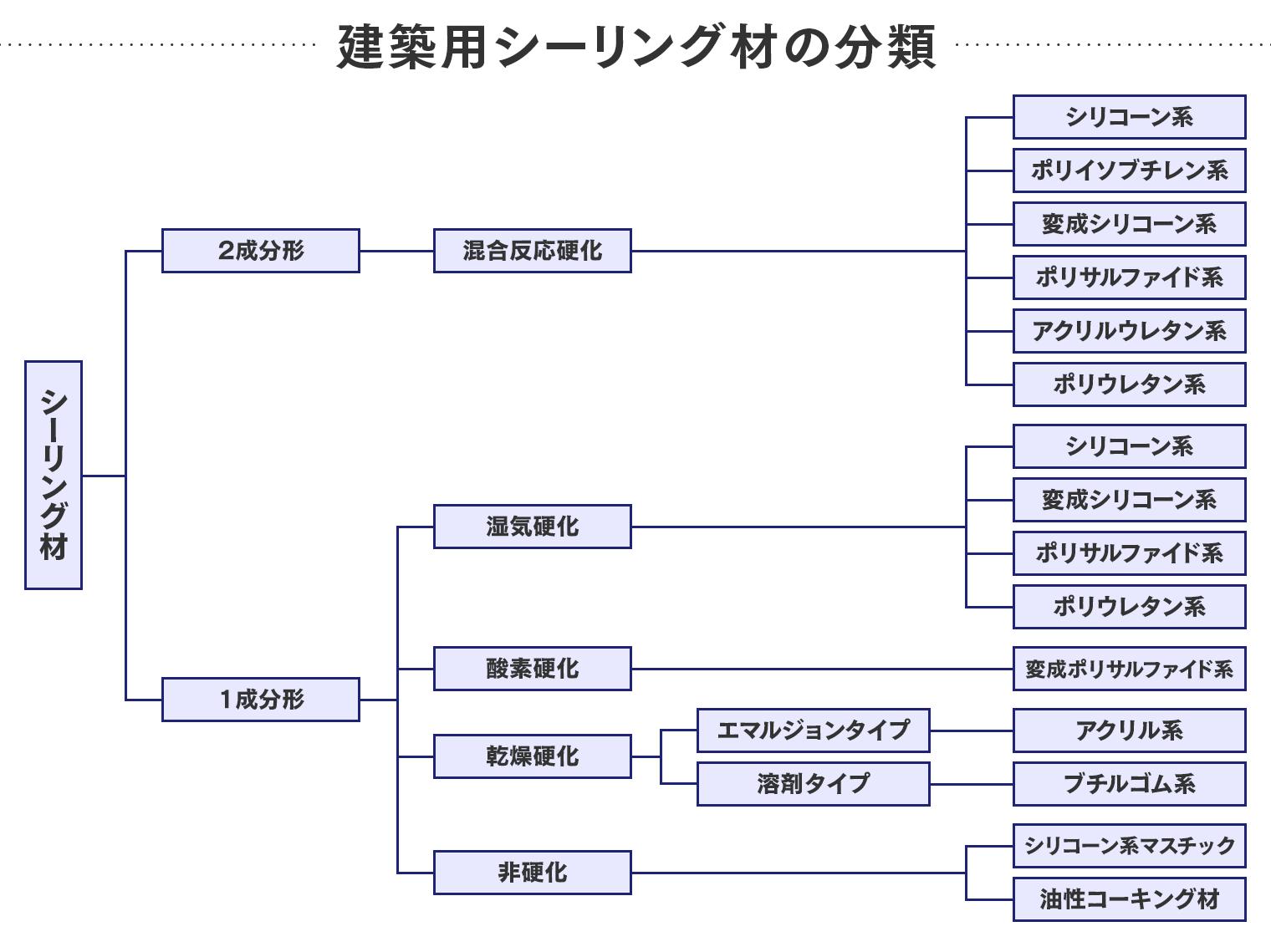 建築用シーリング材の分類表