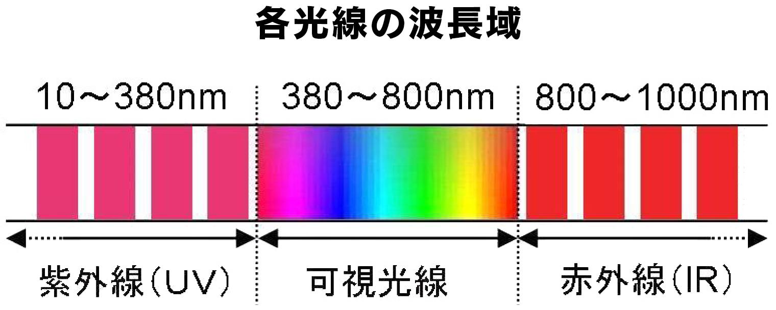 各高専の波長域 紫外線10〜380nm 可視光線380〜800nm 赤外線800〜1000nm