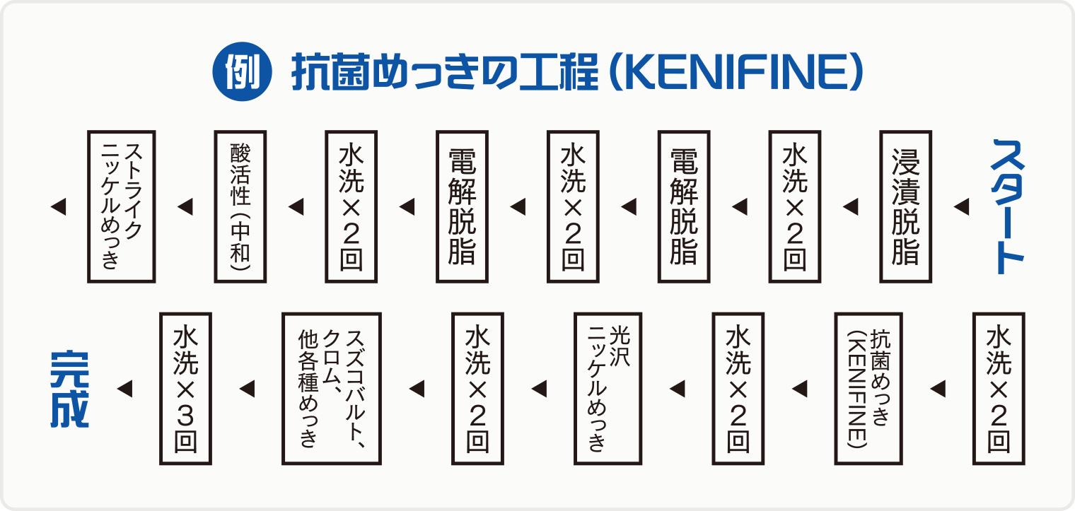抗菌めっきの工程例(KENIFINE)