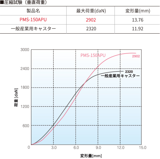 耐荷重(圧縮試験)のグラフ