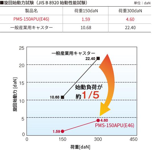旋回始動力試験のグラフ