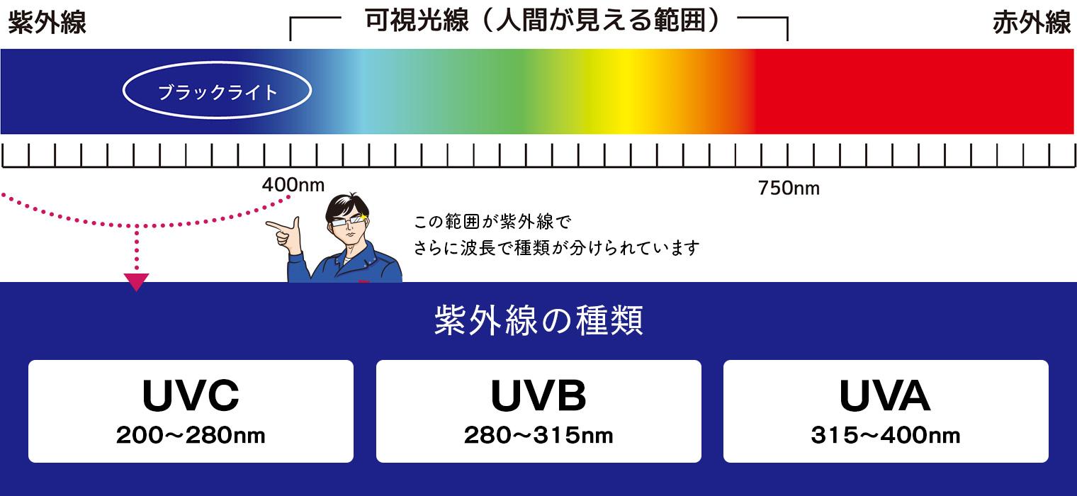 光の波長の種類と紫外線の波長の種類