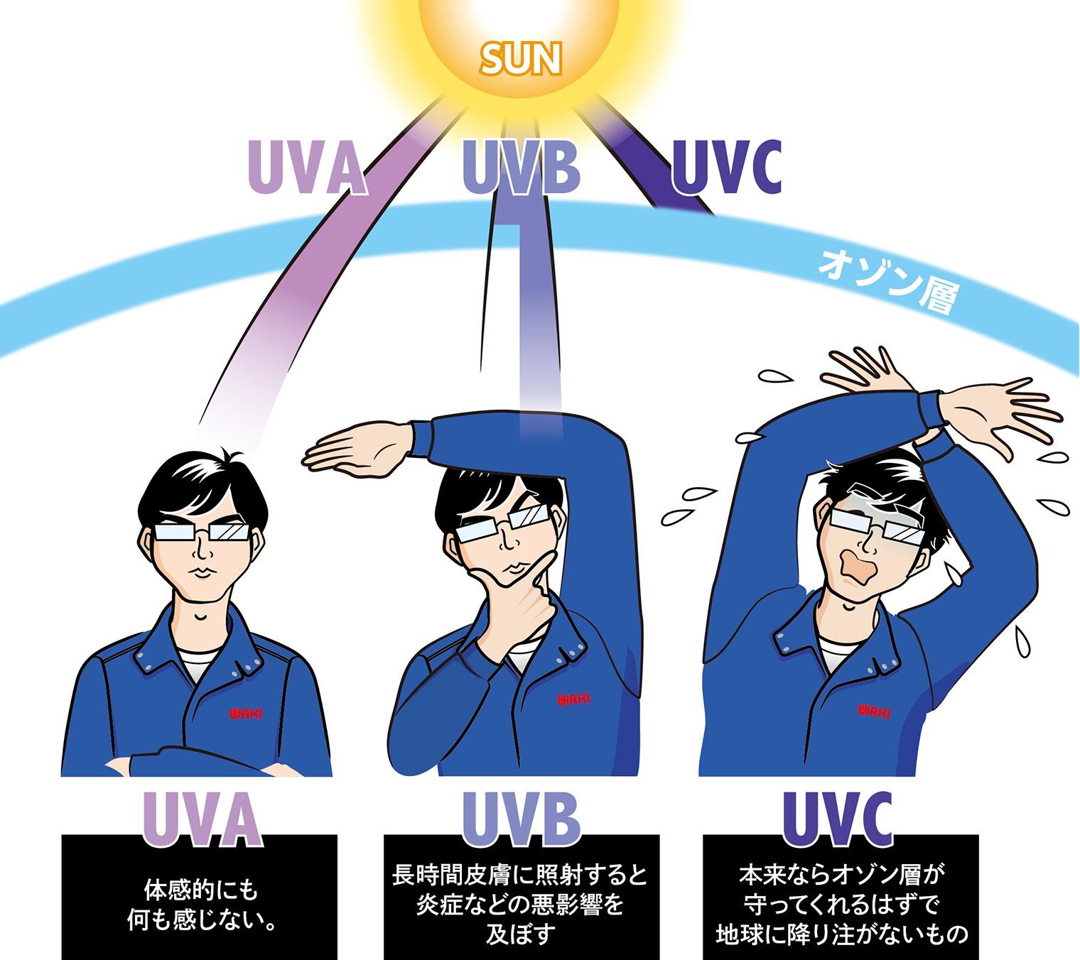 UVAとUVBとUVCの地上への届き方と人体への影響