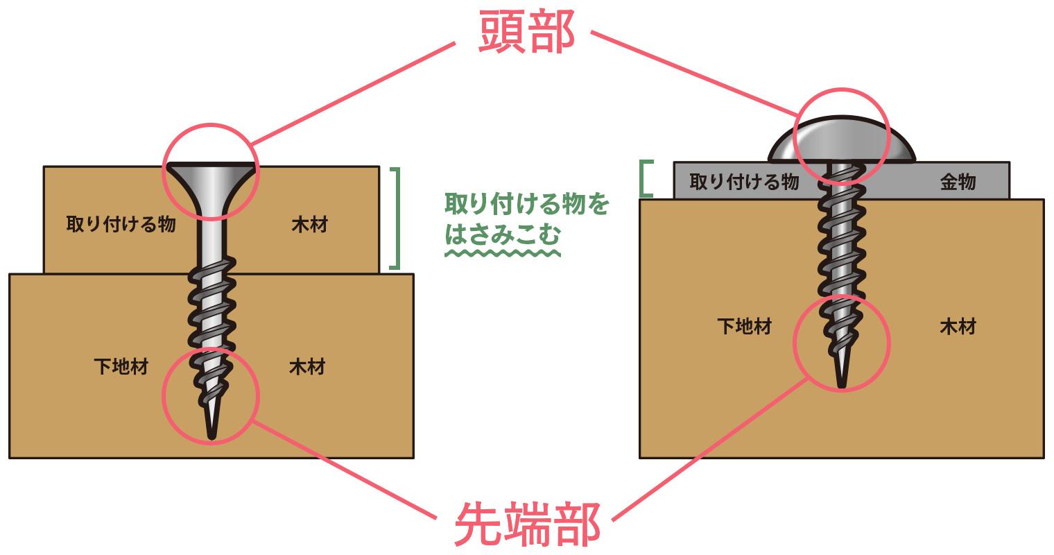 ねじは、取り付け物(木材や金具など)と下地(木材など)を挟み込んで止めるためのもの