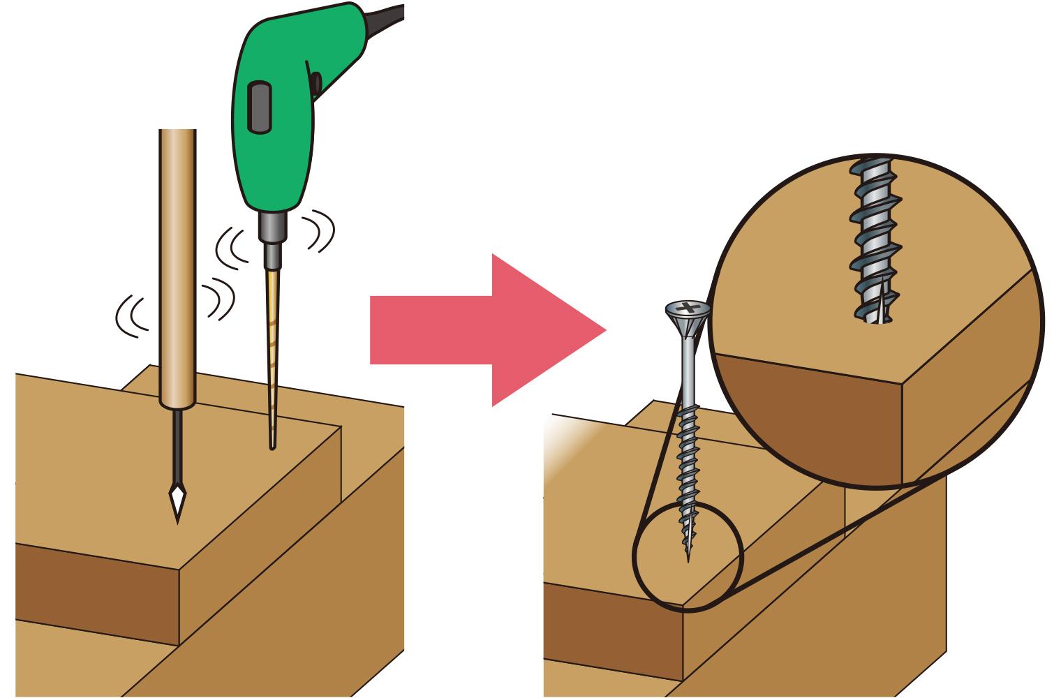 特殊な先端形状のねじを使うことで、下穴を空けながらねじを打ち込むといった作用が得られるため、通常のねじと比べ格段に木割れしにくくなる